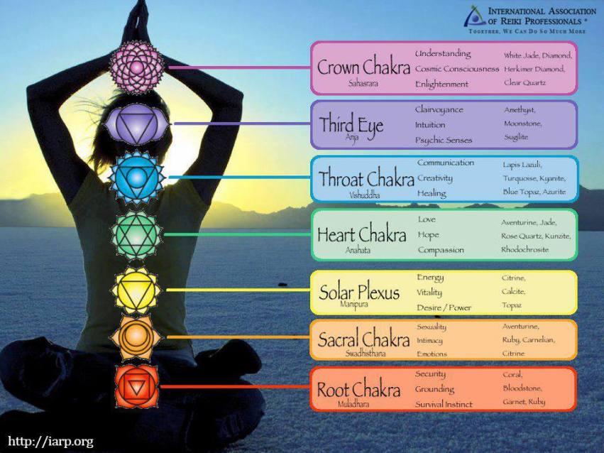chakra-n-stones