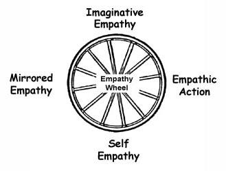 empathywheel