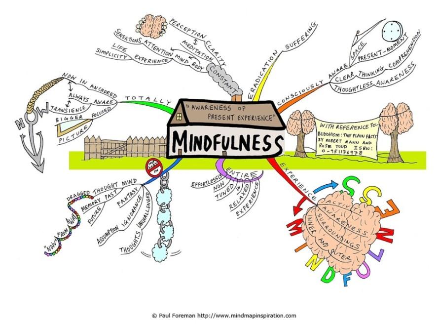 Mindfulness-MindMap-1024x768